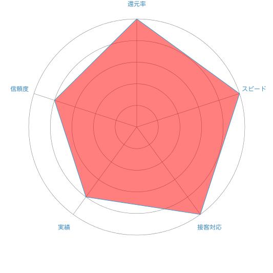 和光クレジットのレーダーチャート