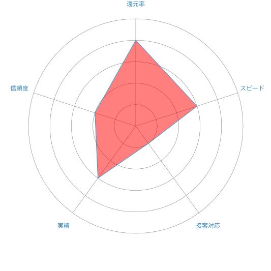ネオギフトのレーダーチャート