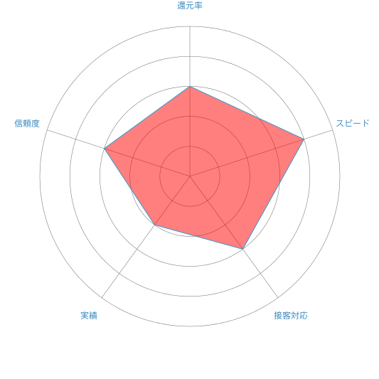 チケットショップkakaのレーダーチャート