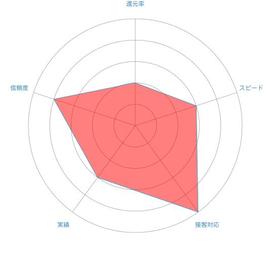 ココクレカのレーダーチャート