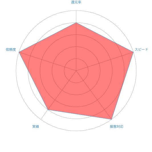 フルサポートneoのレーダーチャート