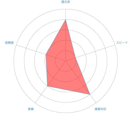 モバイルチェンジのレーダーチャート