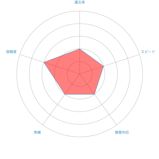 ピュアサポートのレーダーチャート