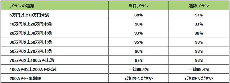 換金率は88%~98.4%と相場より高め!