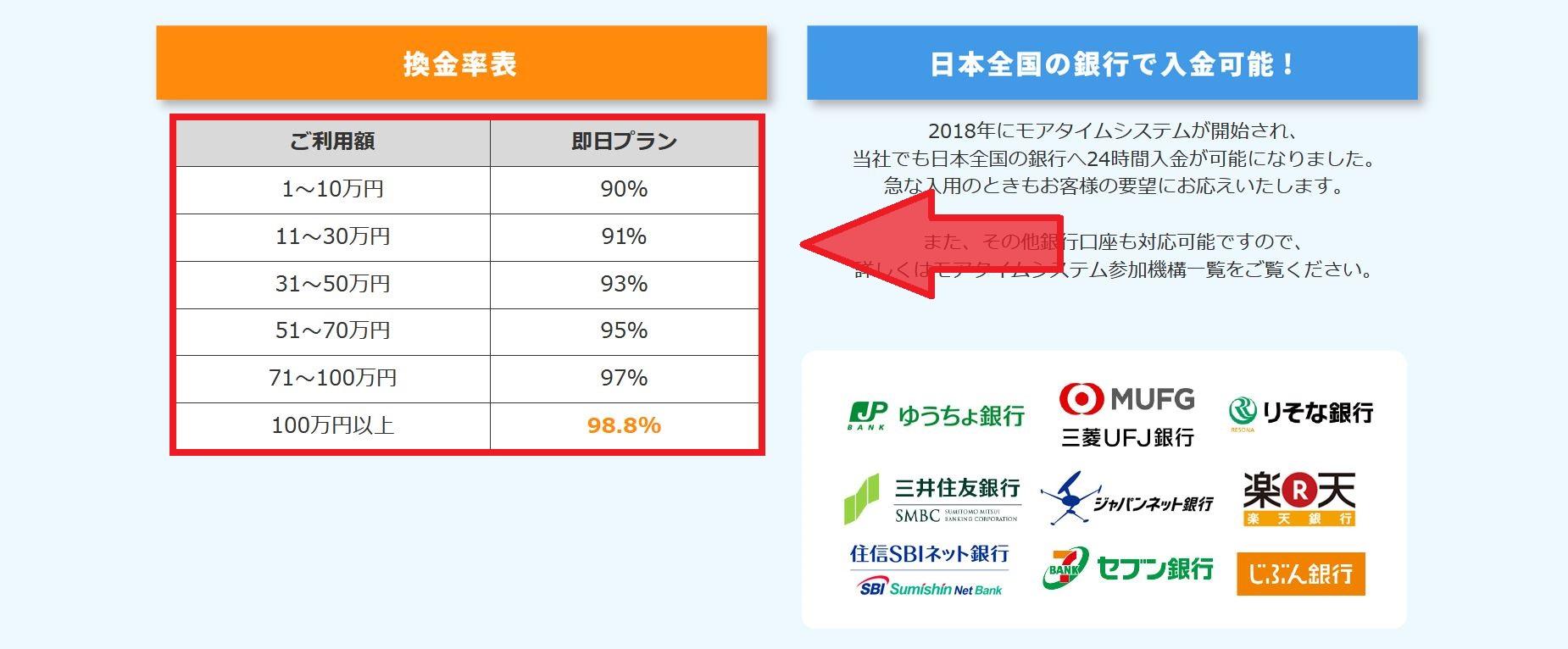 換金率は90%~98.8%で最低90%保証